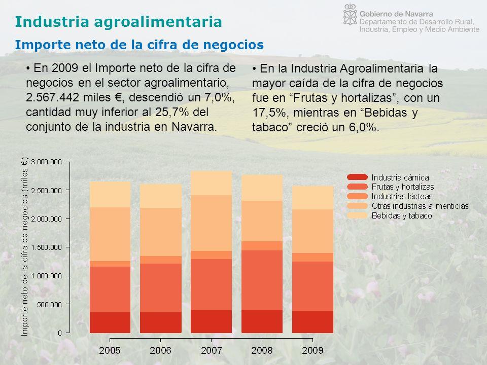 Industria agroalimentaria Importe neto de la cifra de negocios En 2009 el Importe neto de la cifra de negocios en el sector agroalimentario, 2.567.442