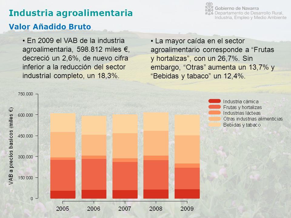 Industria agroalimentaria Valor Añadido Bruto En 2009 el VAB de la industria agroalimentaria, 598.812 miles, decreció un 2,6%, de nuevo cifra inferior