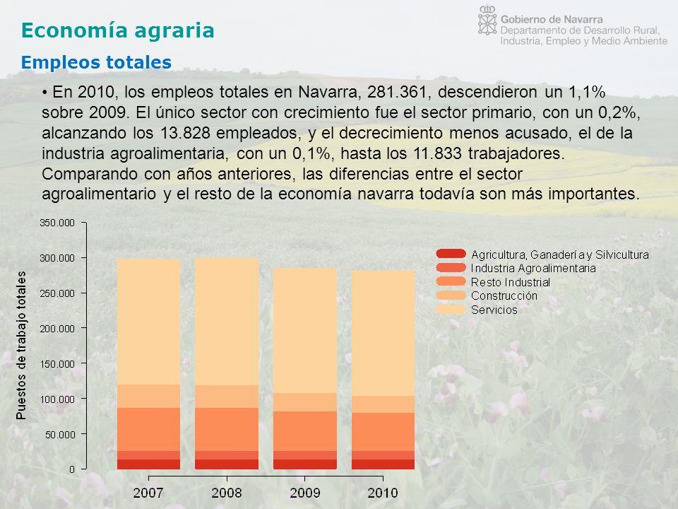 Economía agraria Empleos totales En 2010, los empleos totales en Navarra, 281.361, descendieron un 1,1% sobre 2009. El único sector con crecimiento fu