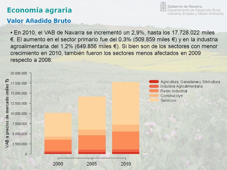 Economía agraria Valor Añadido Bruto En 2010, el VAB de Navarra se incrementó un 2,9%, hasta los 17.728.022 miles. El aumento en el sector primario fu