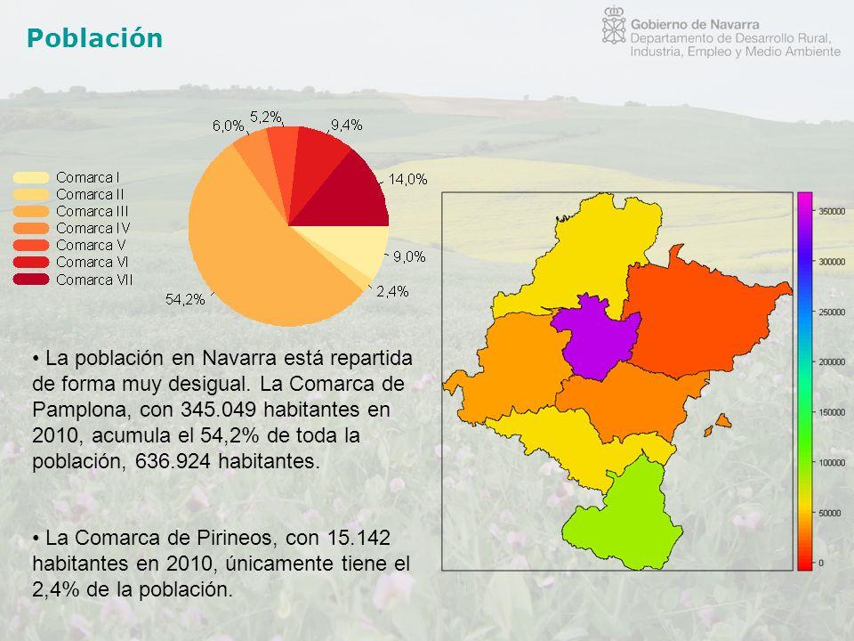 Población La población en Navarra está repartida de forma muy desigual. La Comarca de Pamplona, con 345.049 habitantes en 2010, acumula el 54,2% de to
