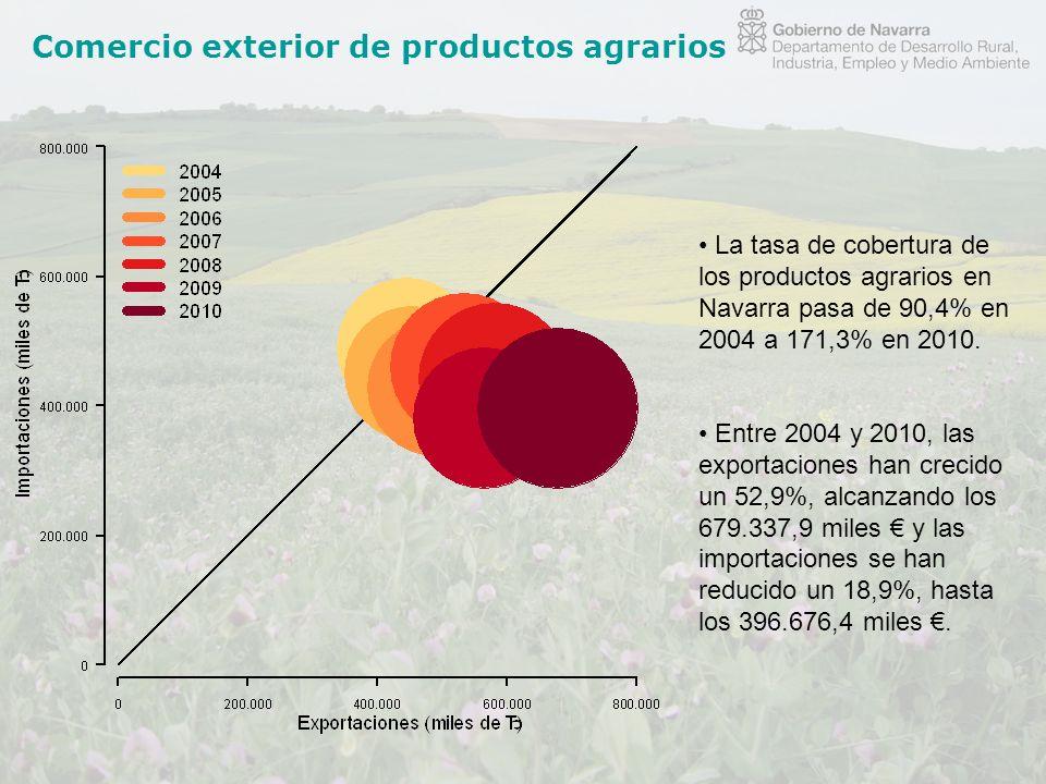 Comercio exterior de productos agrarios La tasa de cobertura de los productos agrarios en Navarra pasa de 90,4% en 2004 a 171,3% en 2010. Entre 2004 y