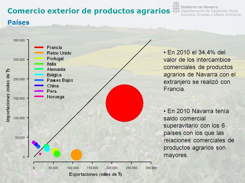 Comercio exterior de productos agrarios Países En 2010 el 34,4% del valor de los intercambios comerciales de productos agrarios de Navarra con el extr