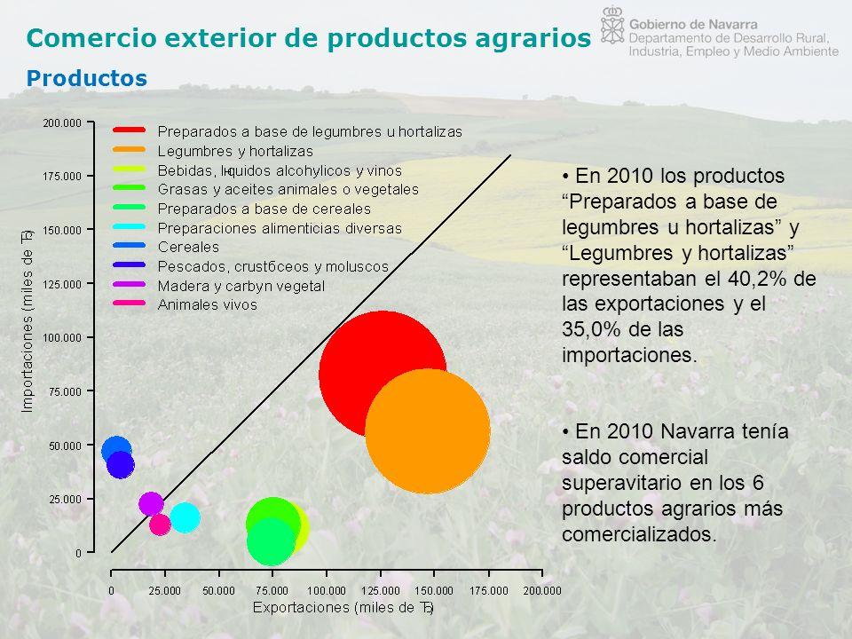 Comercio exterior de productos agrarios Productos En 2010 los productos Preparados a base de legumbres u hortalizas y Legumbres y hortalizas represent
