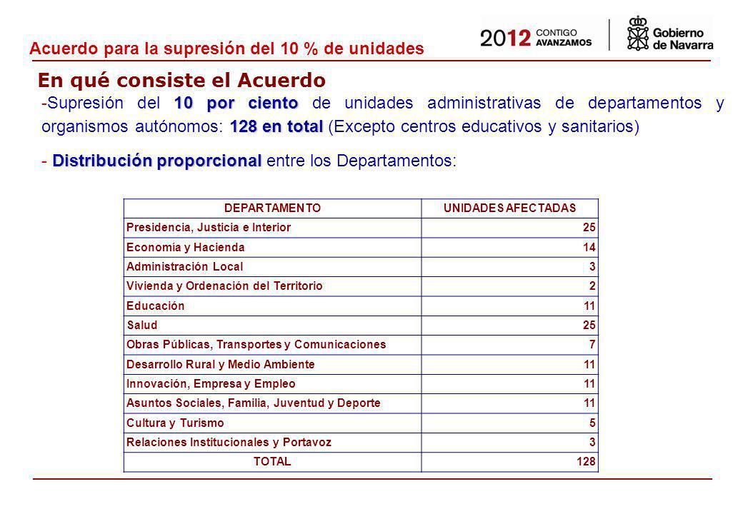 Situación de crisis económica - Medidas del Gobierno de Navarra para paliar los efectos sociales y para incentivar la actividad económica - Medidas del Gobierno de Navarra para contener y reducir.