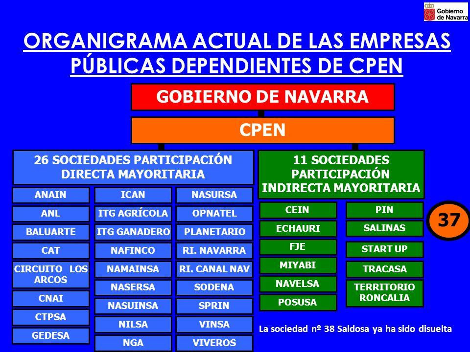 ORGANIGRAMA ACTUAL DE LAS EMPRESAS PÚBLICAS DEPENDIENTES DE CPEN GOBIERNO DE NAVARRA 26 SOCIEDADES PARTICIPACIÓN DIRECTA MAYORITARIA CPEN ANAIN ANL BALUARTE CAT CIRCUITO LOS ARCOS CNAI CTPSA GEDESA ICAN ITG AGRÍCOLA ITG GANADERO NAFINCO NAMAINSA NASERSA NASUINSA NILSA NGA NASURSA OPNATEL PLANETARIO RI.
