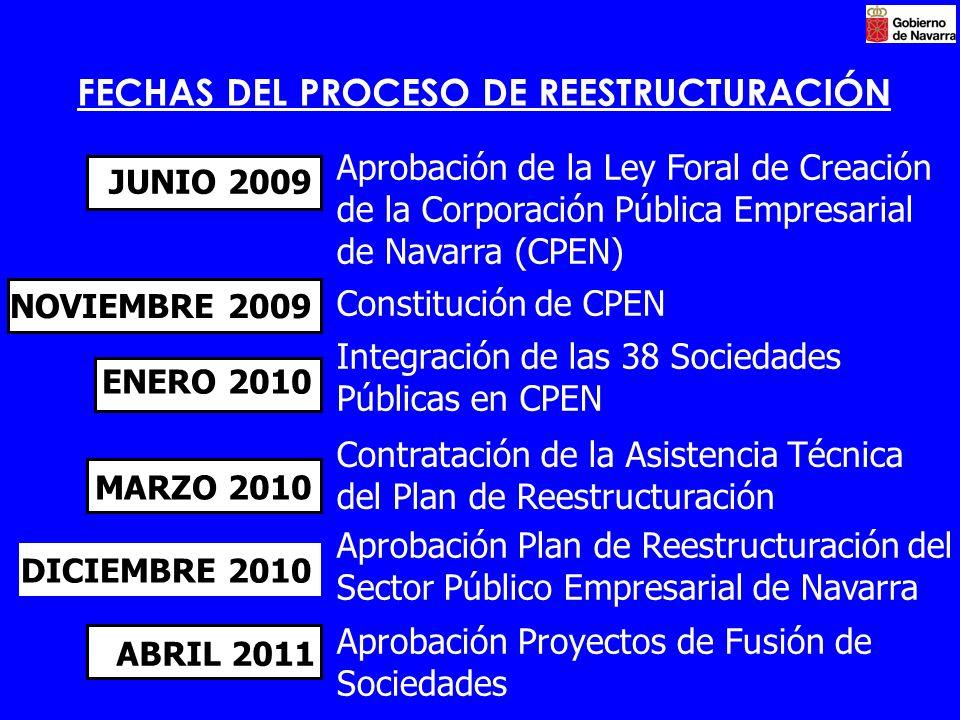 FECHAS DEL PROCESO DE REESTRUCTURACIÓN JUNIO 2009 Aprobación de la Ley Foral de Creación de la Corporación Pública Empresarial de Navarra (CPEN) NOVIE