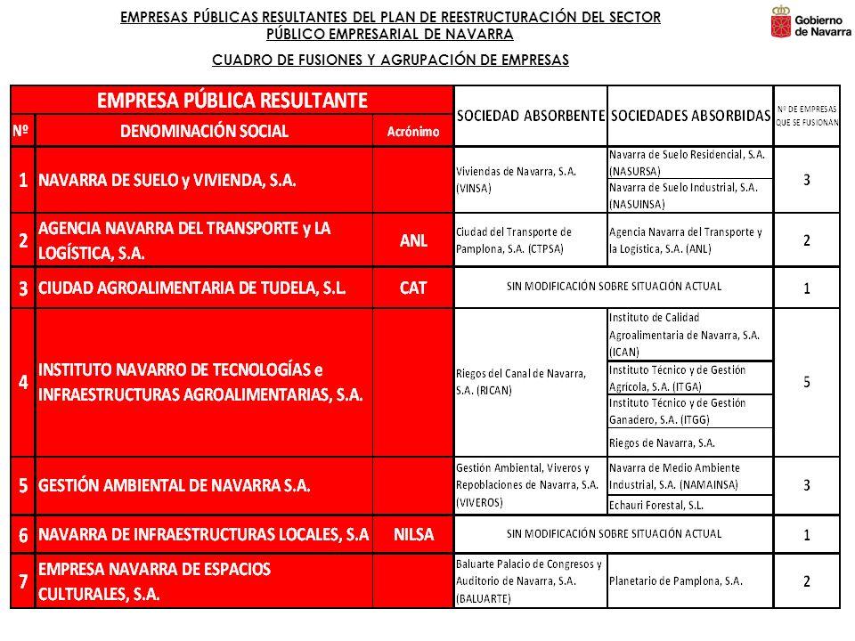 EMPRESAS PÚBLICAS RESULTANTES DEL PLAN DE REESTRUCTURACIÓN DEL SECTOR PÚBLICO EMPRESARIAL DE NAVARRA CUADRO DE FUSIONES Y AGRUPACIÓN DE EMPRESAS