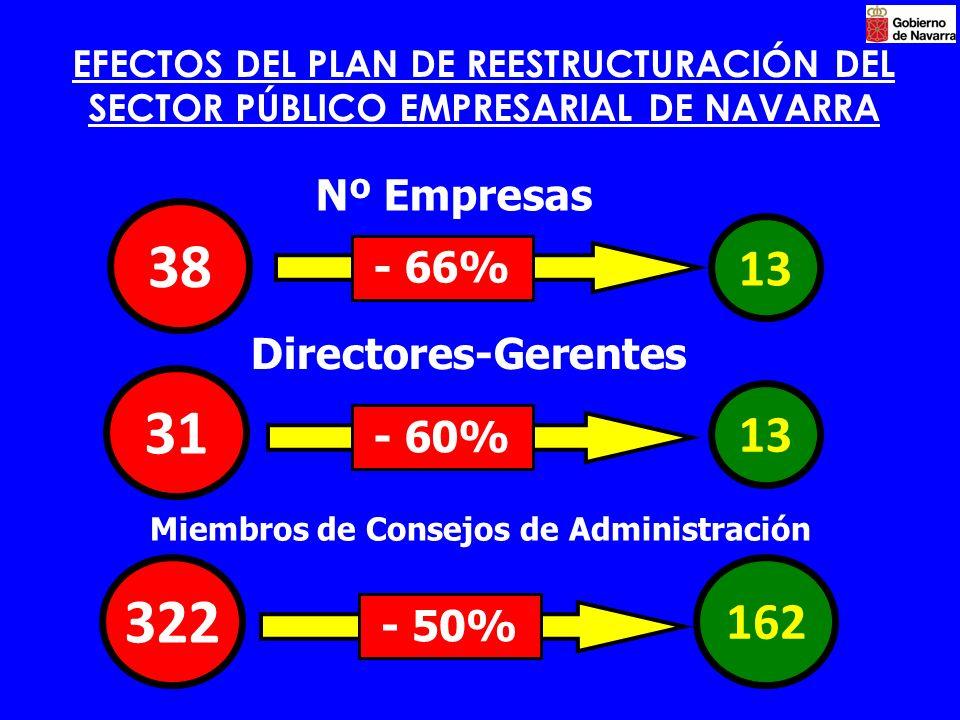 EFECTOS DEL PLAN DE REESTRUCTURACIÓN DEL SECTOR PÚBLICO EMPRESARIAL DE NAVARRA 13 Directores-Gerentes Miembros de Consejos de Administración Nº Empresas 13 - 66% 162 38 31 322 - 50% - 60%