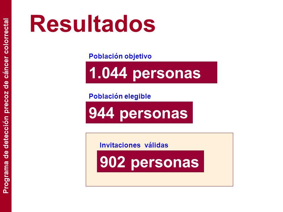 Resultados 1.044 personas Población objetivo 944 personas Población elegible 902 personas Invitaciones válidas Programa de detección precoz de cáncer