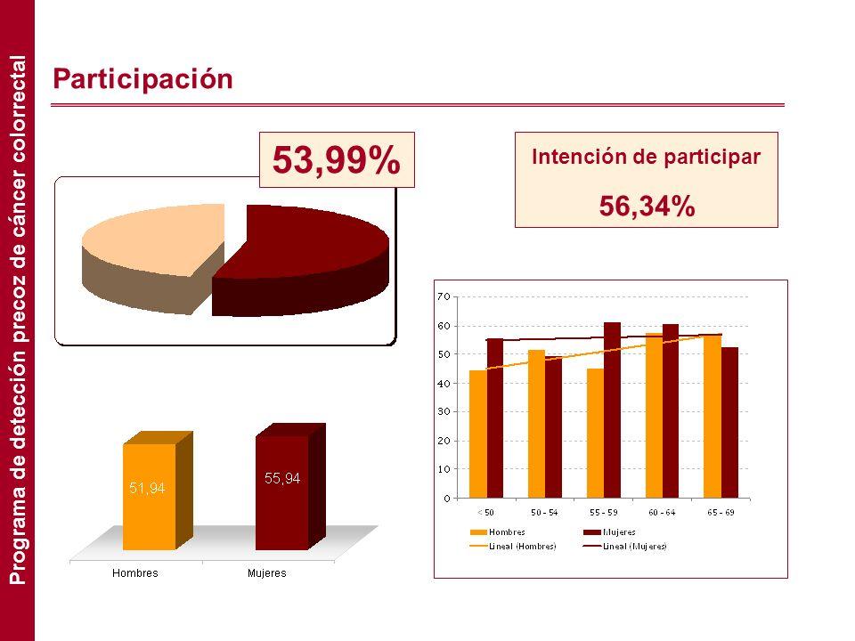 Participación Intención de participar 56,34% 53,99% Programa de detección precoz de cáncer colorrectal