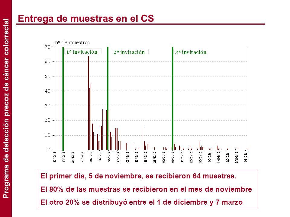 Entrega de muestras en el CS El primer día, 5 de noviembre, se recibieron 64 muestras. El 80% de las muestras se recibieron en el mes de noviembre El
