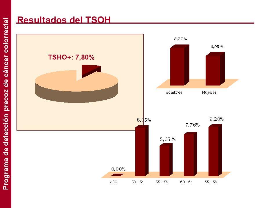 Resultados del TSOH TSHO+: 7,80% Programa de detección precoz de cáncer colorrectal