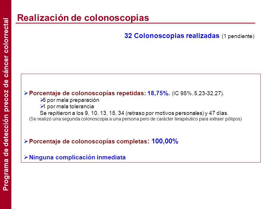 Realización de colonoscopias Porcentaje de colonoscopías repetidas : 18,75%. (IC 95%, 5,23-32,27). 5 por mala preparación 1 por mala tolerancia Se rep
