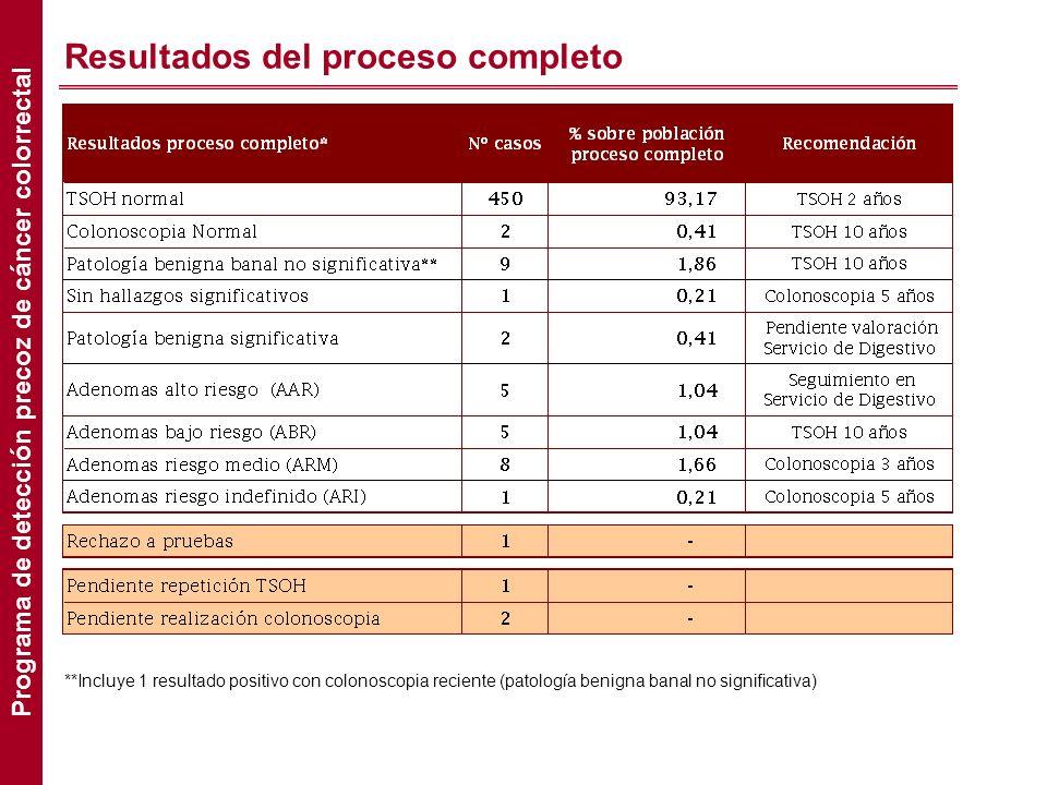 Resultados del proceso completo **Incluye 1 resultado positivo con colonoscopia reciente (patología benigna banal no significativa) Programa de detecc