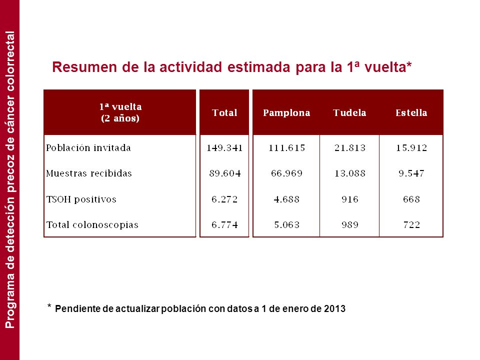 Resumen de la actividad estimada para la 1ª vuelta* * Pendiente de actualizar población con datos a 1 de enero de 2013 Programa de detección precoz de