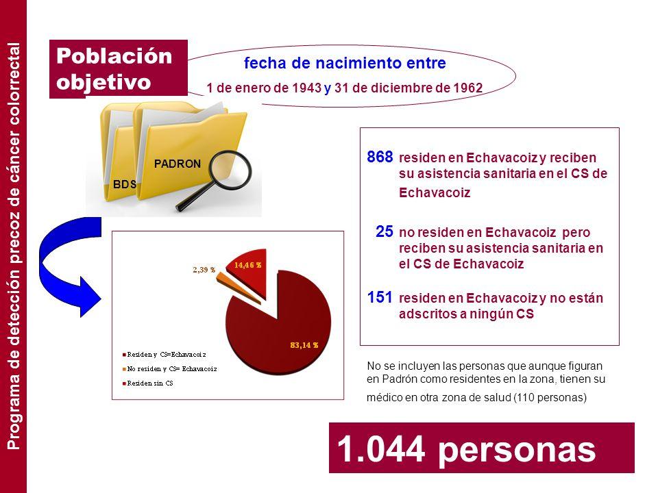 Población objetivo fecha de nacimiento entre 1 de enero de 1943 y 31 de diciembre de 1962 1.044 personas PADRON BDS 868 residen en Echavacoiz y recibe