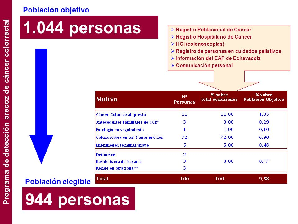 1.044 personas Población objetivo 944 personas Población elegible Programa de detección precoz de cáncer colorrectal Registro Poblacional de Cáncer Re