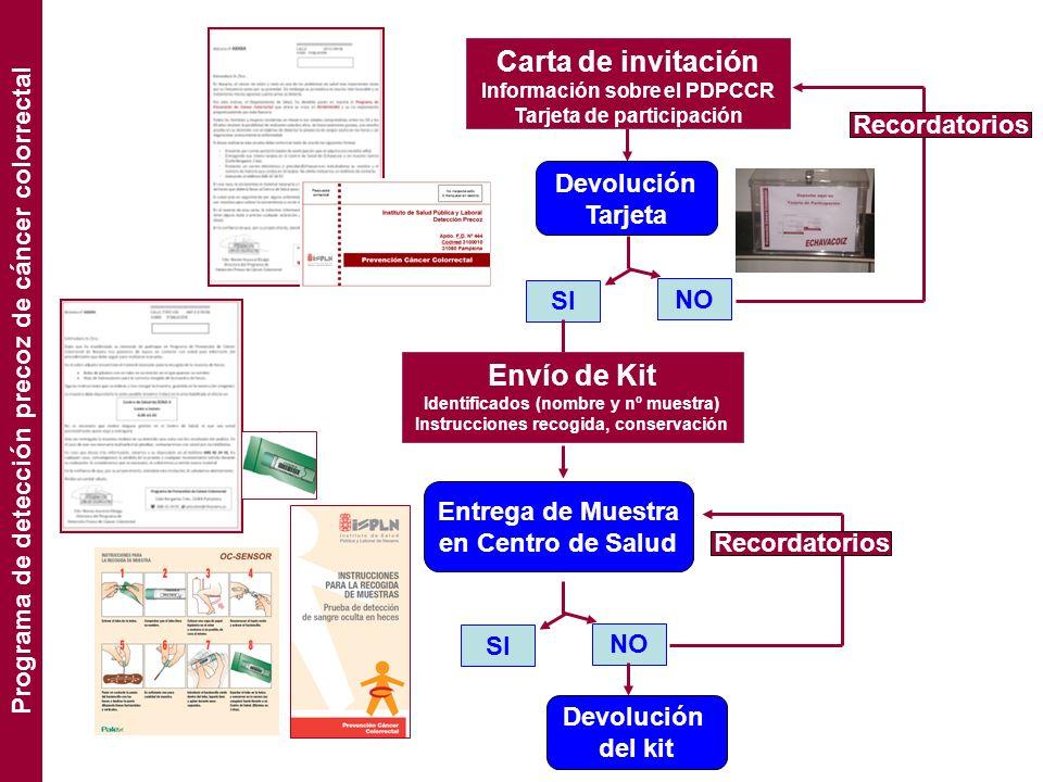 Carta de invitación Información sobre el PDPCCR Tarjeta de participación Devolución Tarjeta SI NO Recordatorios Envío de Kit Identificados (nombre y n