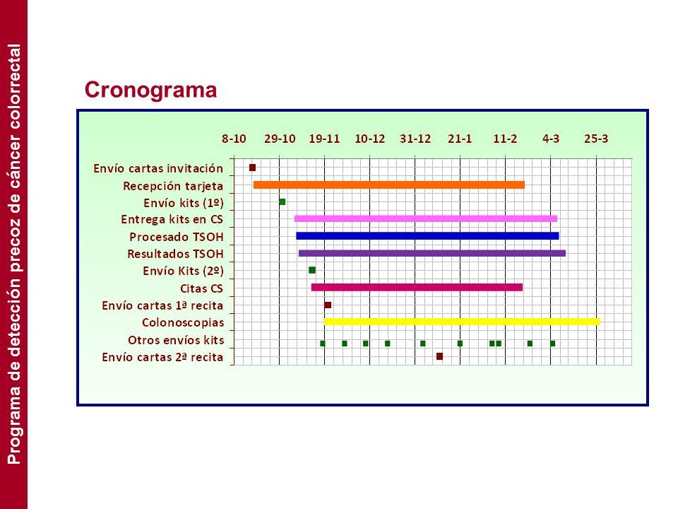 Resultados 1.044 personas Población objetivo 944 personas Población elegible 902 personas Invitaciones válidas Programa de detección precoz de cáncer colorrectal