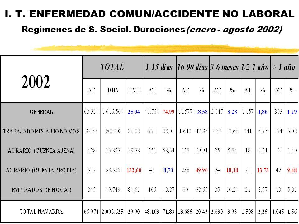 I. T. ENFERMEDAD COMUN/ACCIDENTE NO LABORAL Regímenes de S. Social. Duraciones(enero - agosto 2002)