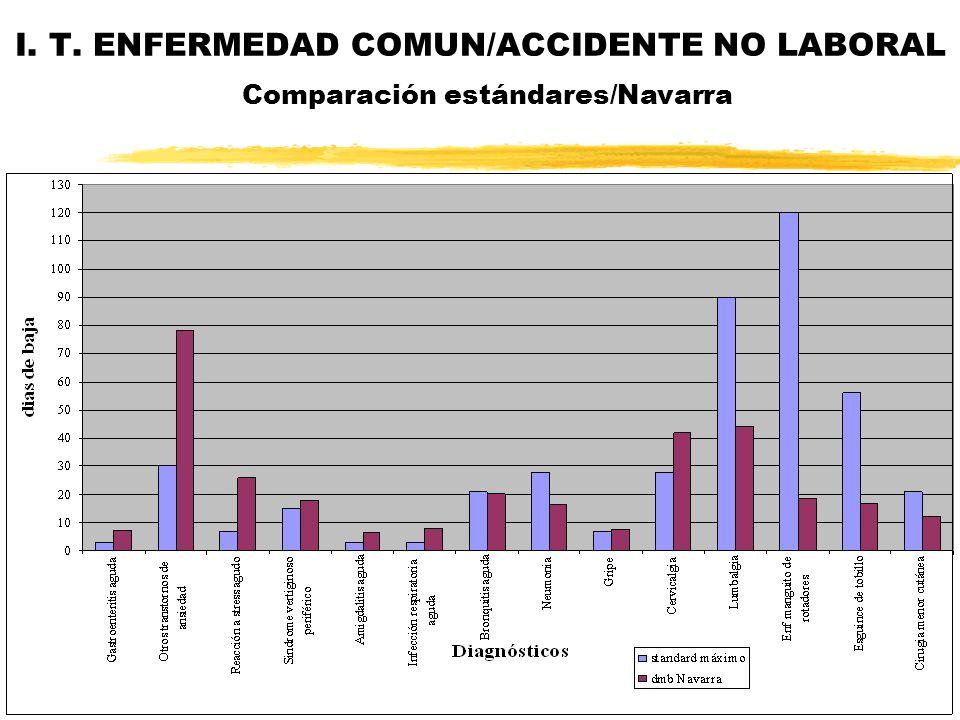 I. T. ENFERMEDAD COMUN/ACCIDENTE NO LABORAL Comparación estándares/Navarra