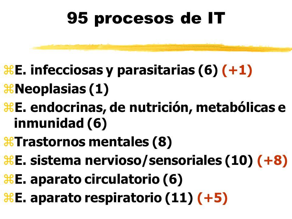 95 procesos de IT zE. infecciosas y parasitarias (6) (+1) zNeoplasias (1) zE. endocrinas, de nutrición, metabólicas e inmunidad (6) zTrastornos mental