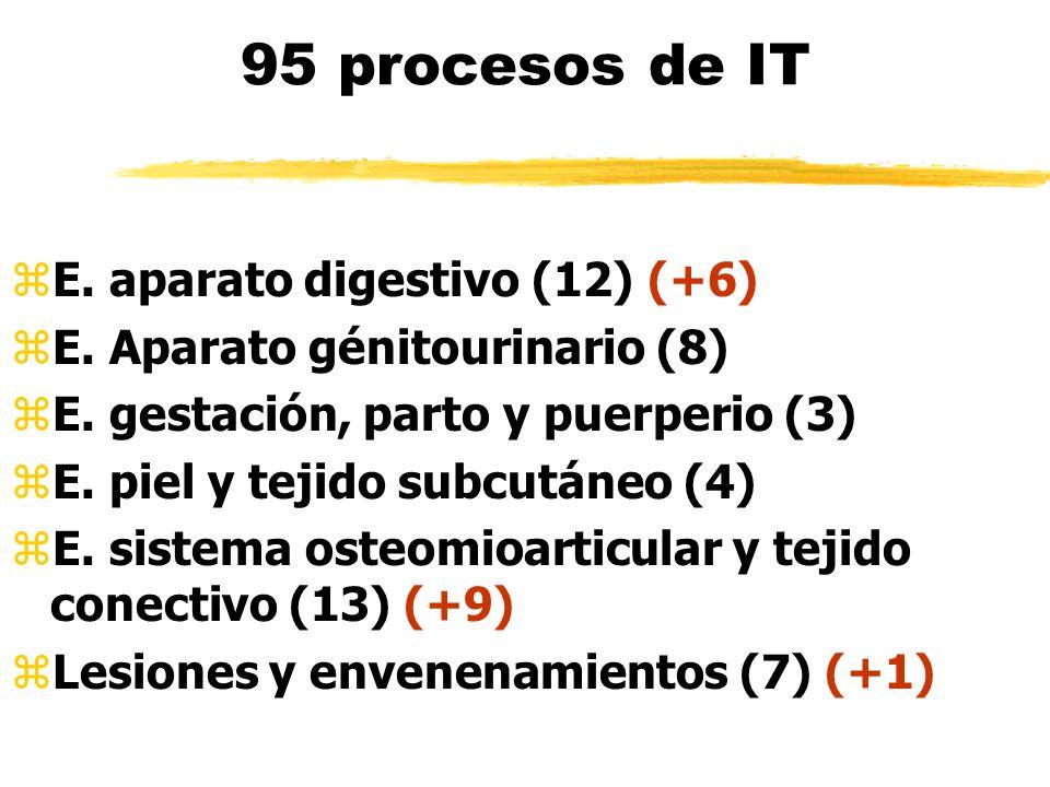 95 procesos de IT zE. aparato digestivo (12) (+6) zE. Aparato génitourinario (8) zE. gestación, parto y puerperio (3) zE. piel y tejido subcutáneo (4)