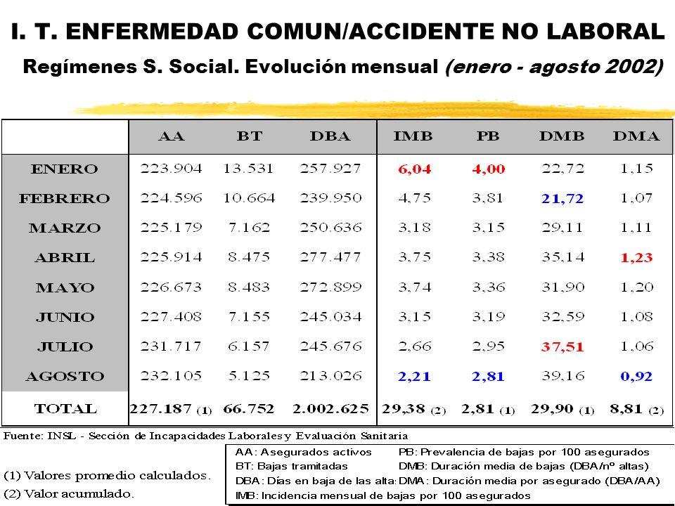 I. T. ENFERMEDAD COMUN/ACCIDENTE NO LABORAL Regímenes S. Social. Evolución mensual (enero - agosto 2002)