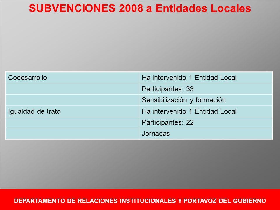 DEPARTAMENTO DE RELACIONES INSTITUCIONALES Y PORTAVOZ DEL GOBIERNO CodesarrolloHa intervenido 1 Entidad Local Participantes: 33 Sensibilización y formación Igualdad de tratoHa intervenido 1 Entidad Local Participantes: 22 Jornadas SUBVENCIONES 2008 a Entidades Locales