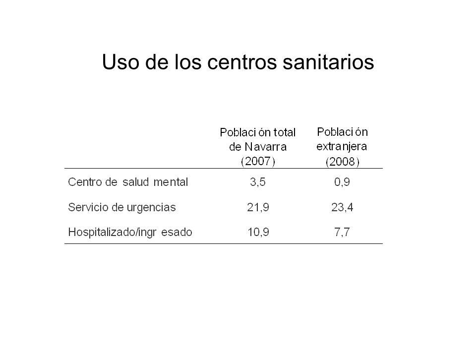 Uso de los centros sanitarios