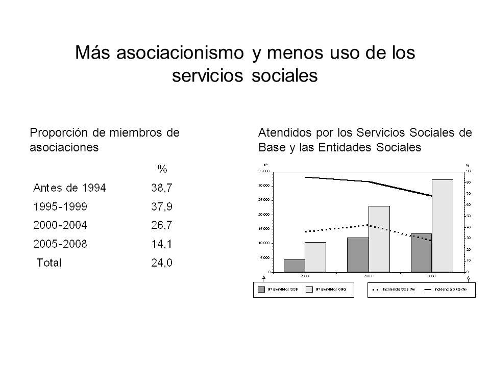 Más asociacionismo y menos uso de los servicios sociales Proporción de miembros de asociaciones Atendidos por los Servicios Sociales de Base y las Entidades Sociales