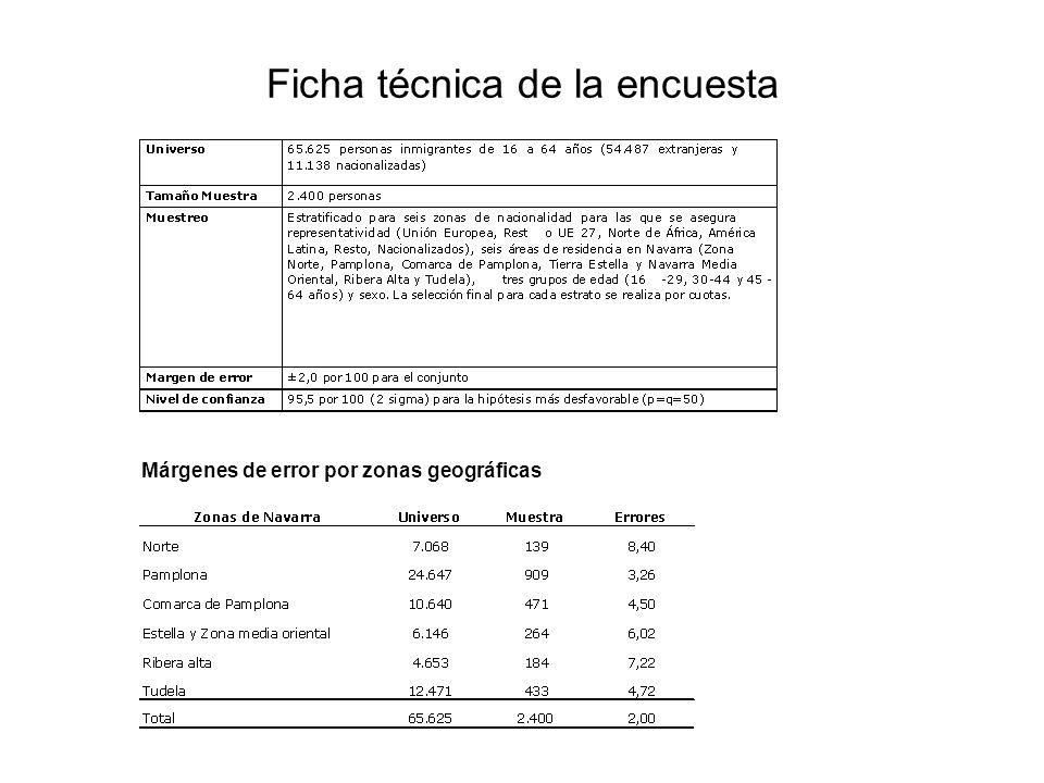 Evolución de la población extranjera en Navarra