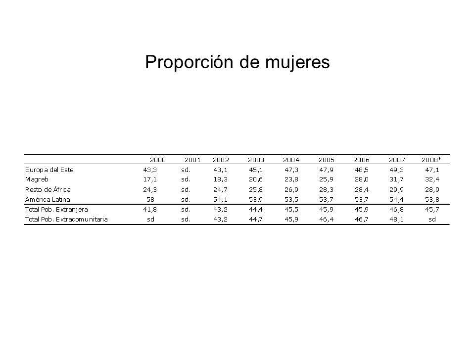 Proporción de mujeres