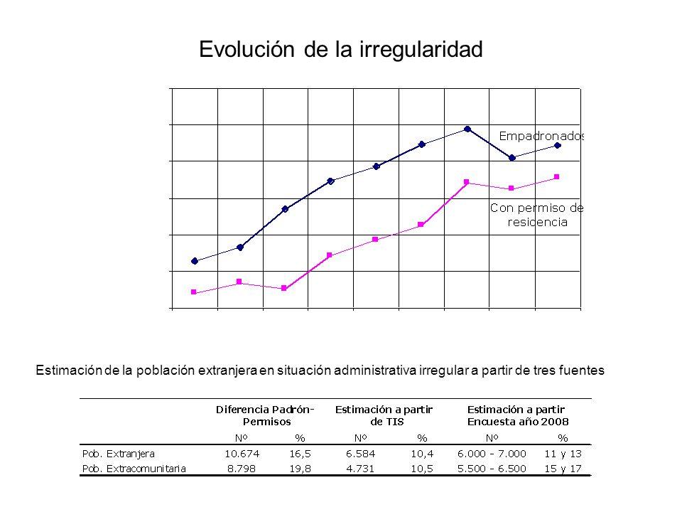 Evolución de la irregularidad Estimación de la población extranjera en situación administrativa irregular a partir de tres fuentes