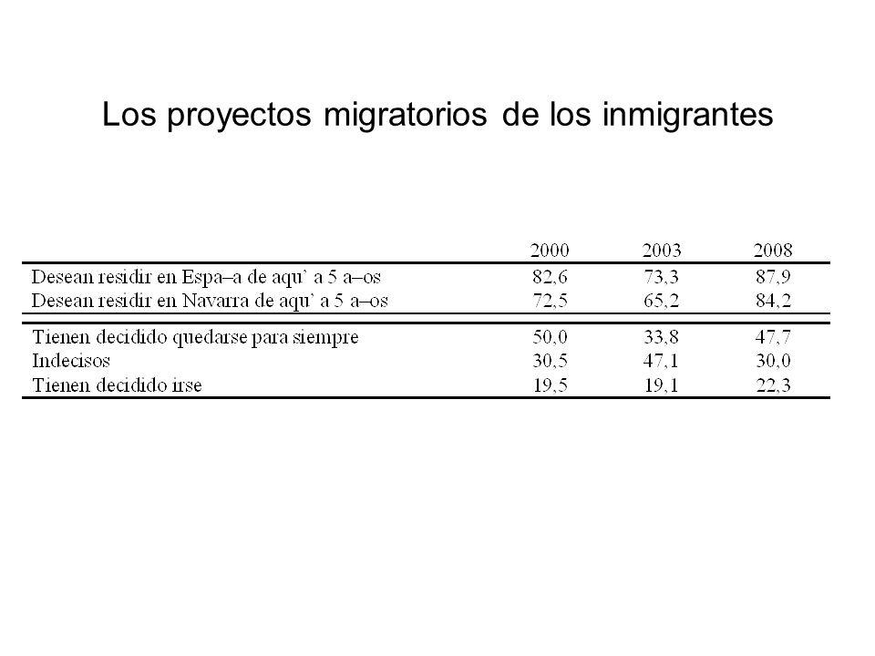 Los proyectos migratorios de los inmigrantes