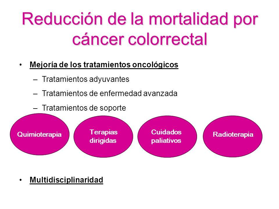 Reducción de la mortalidad por cáncer colorrectal Mejoría de los tratamientos oncológicos –Tratamientos adyuvantes –Tratamientos de enfermedad avanzad