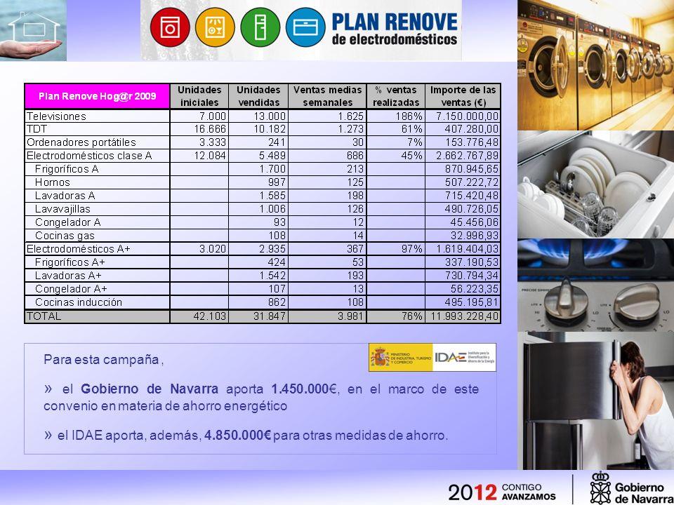 Para esta campaña, » el Gobierno de Navarra aporta 1.450.000, en el marco de este convenio en materia de ahorro energético » el IDAE aporta, además, 4.850.000 para otras medidas de ahorro.