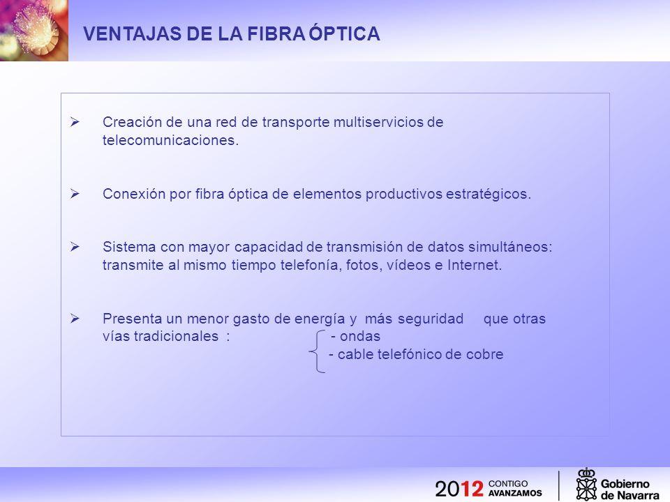 VENTAJAS DE LA FIBRA ÓPTICA Creación de una red de transporte multiservicios de telecomunicaciones. Conexión por fibra óptica de elementos productivos