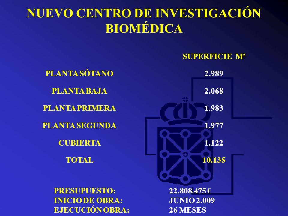 NUEVO CENTRO DE INVESTIGACIÓN BIOMÉDICA - PLANTA SOTANO Almacén de aprovisionamiento Animalario Quirófano experimental Sala de acciones formativas