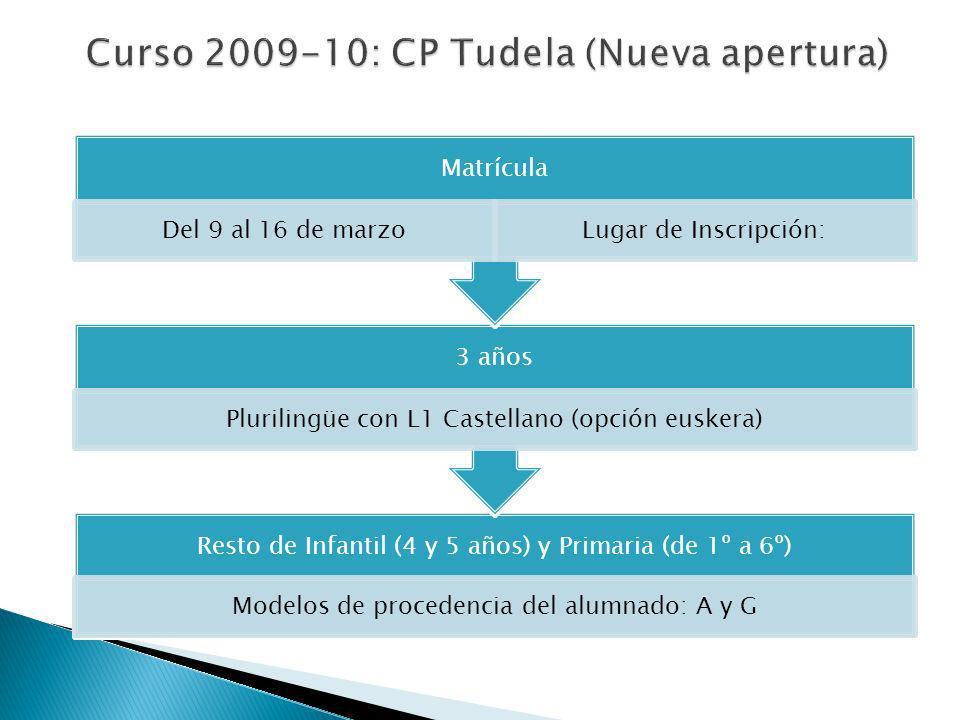 Resto de Infantil (4 y 5 años) y Primaria (de 1º a 6º) Modelos de procedencia del alumnado: A y G 3 años Plurilingüe con L1 Castellano (opción euskera