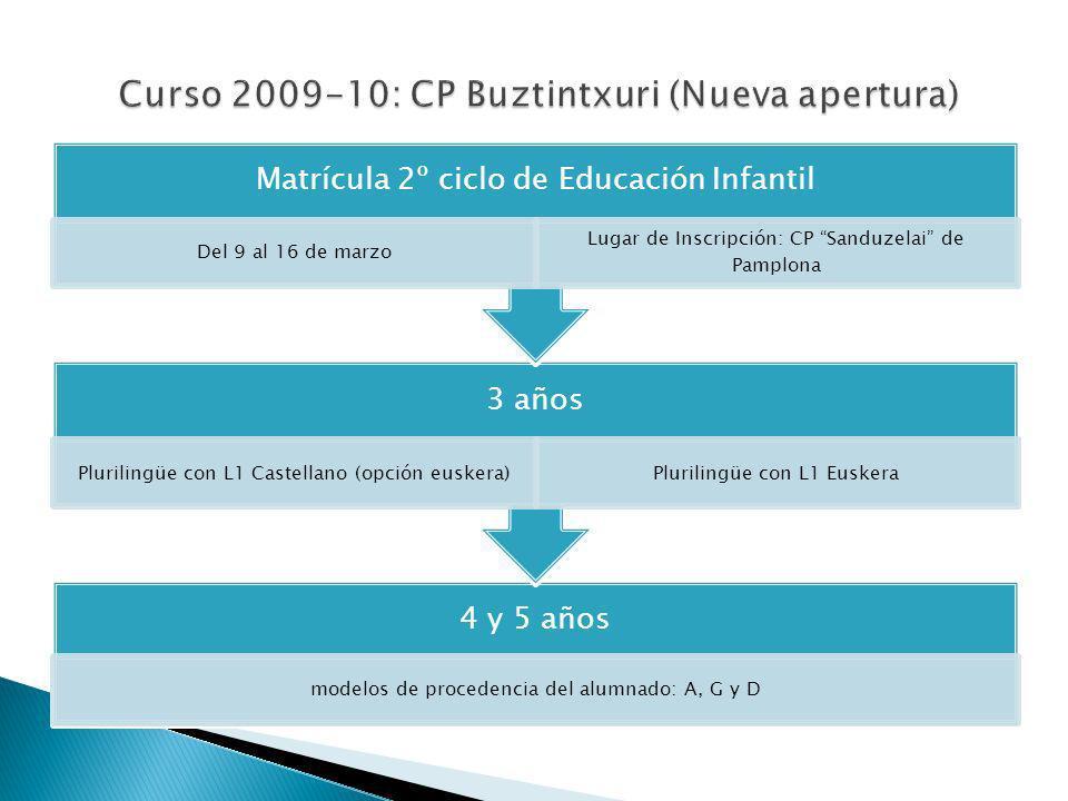 4 y 5 años modelos de procedencia del alumnado: A, G y D 3 años Plurilingüe con L1 Castellano (opción euskera)Plurilingüe con L1 Euskera Matrícula 2º