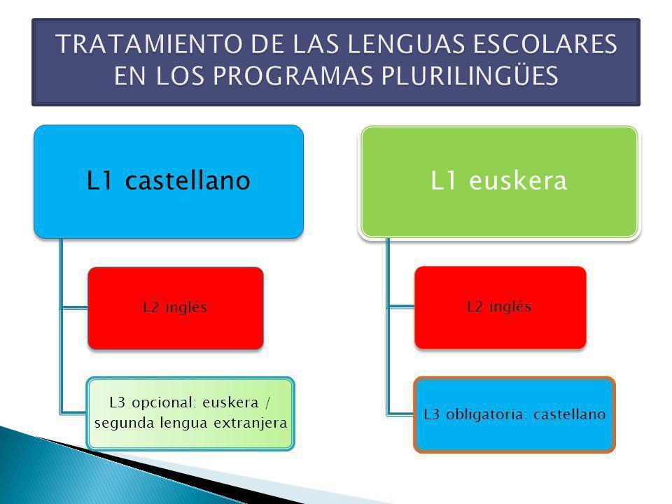 Cambio metodológico L3 (euskera o segunda lengua extranjera): opcional para el alumnado: Infantil: 10 sesiones semanales de 50 minutos, 875 / etapa vs.