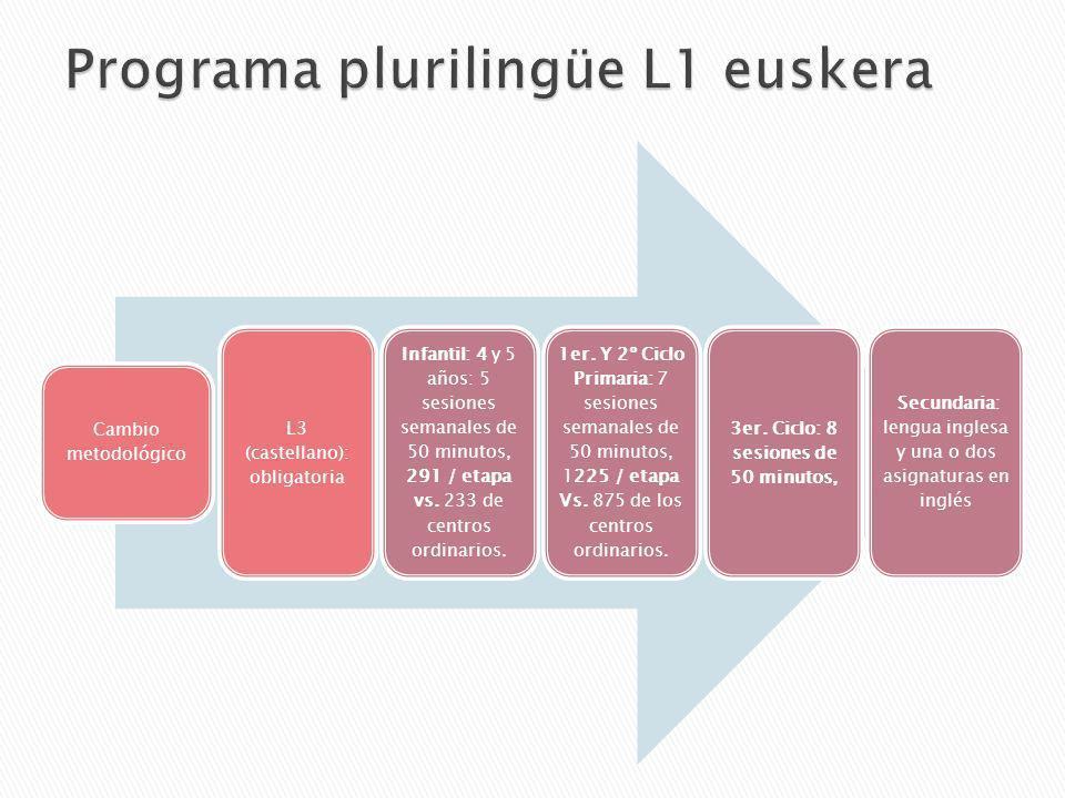 Cambio metodológico L3 (castellano): obligatoria Infantil: 4 y 5 años: 5 sesiones semanales de 50 minutos, 291 / etapa vs. 233 de centros ordinarios.