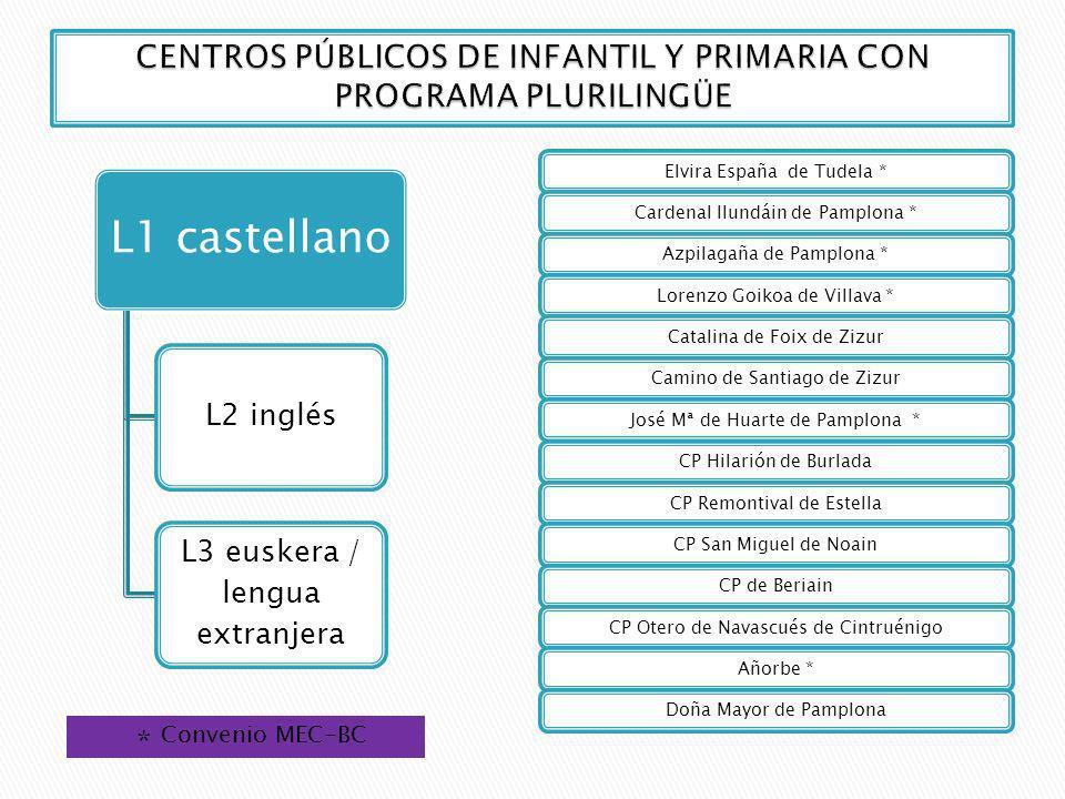 CentroEuskera Cursos en los que está implantado en 2009-10 CP Elvira España (Tudela) *NoCompleto Infantil y Primaria CP Cardenal Ilundáin (Pamplona) *NoCompleto Infantil y Primaria CP Azpilagaña (Pamplona) *NoInfantil, 1º, 2º y 3º de Primaria CP José Mª de Huarte (Pamplona) *NOInfantil completo CP Lorenzo Goicoa (Villava) *NoInfantil completo CP Doña Mayor (Pamplona)Sí como asignaturaInfantil completo CP de Añorbe*NoInfantil, 1º y 2º de Primaria CP Catalina de Foix (Zizur Mayor)NoInfantil completo CP Camino de Santiago (Zizur Mayor)Sí como asignaturaInfantil completo CP Hilarión EslavaSí como asignatura3 y 4 años CP San Miguel (Noáin) Sí como asignatura3 y 4 años Modelo D ordinario CP BeriáinSí como asignatura3 y 4 años CP Otero de Navascués (Cintruénigo)Sí como asignatura3 y 4 años CP Remontival (Estella) Sí como asignatura3 y 4 años Modelo D ordinarioCompleto * Centros adscritos al convenio del MEC-BC