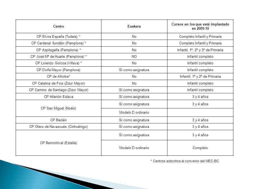 CentroEuskera Cursos en los que está implantado en 2009-10 CP Elvira España (Tudela) *NoCompleto Infantil y Primaria CP Cardenal Ilundáin (Pamplona) *
