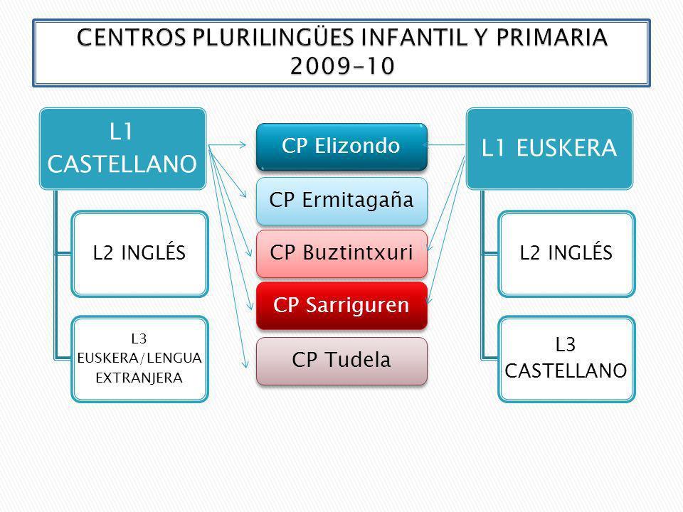 3 años Plurilingüe con L1 Euskera Plurilingüe con L1 Castellano (euskera obligatorio) Matrícula Del 9 al 16 de marzo