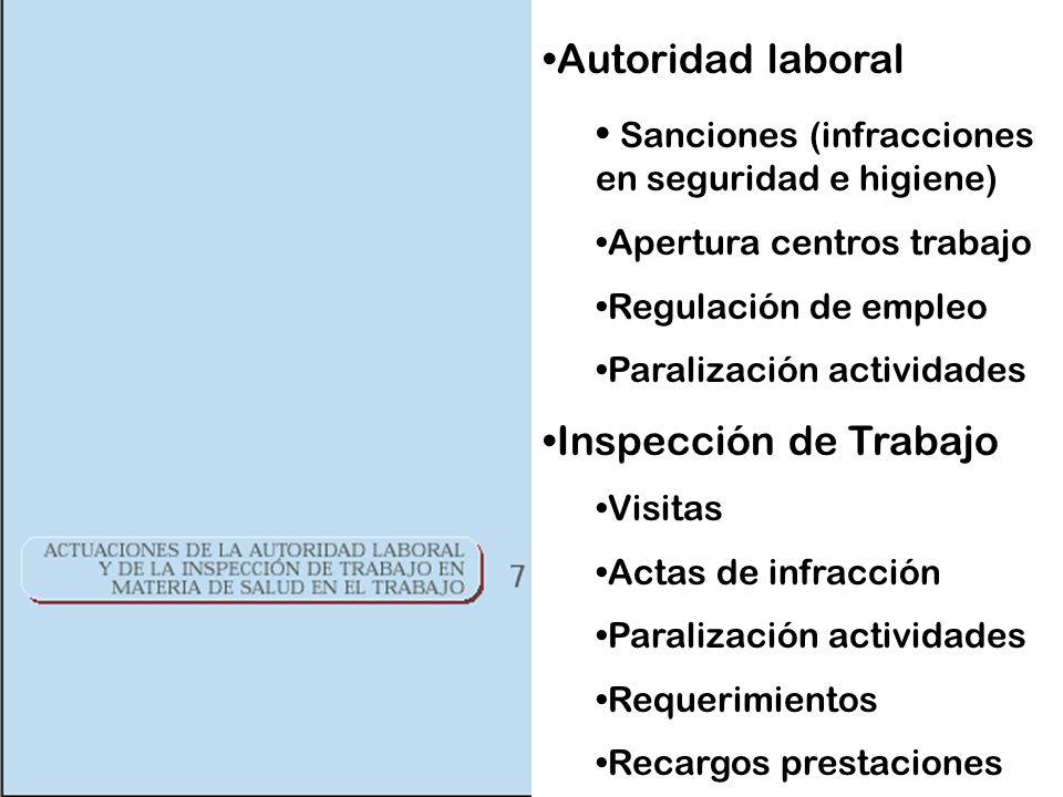 Autoridad laboral Sanciones (infracciones en seguridad e higiene) Apertura centros trabajo Regulación de empleo Paralización actividades Inspección de Trabajo Visitas Actas de infracción Paralización actividades Requerimientos Recargos prestaciones