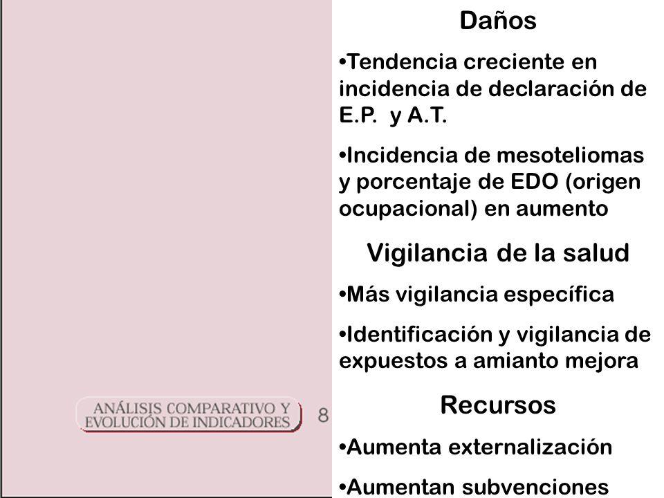 Daños Tendencia creciente en incidencia de declaración de E.P.