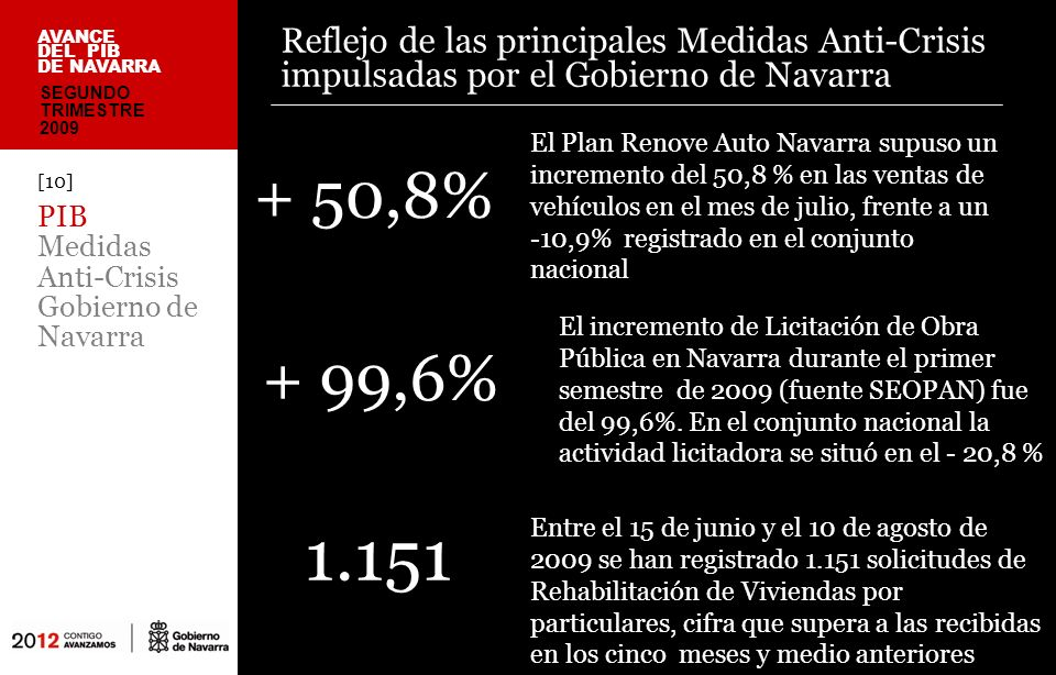 Reflejo de las principales Medidas Anti-Crisis impulsadas por el Gobierno de Navarra [10] PIB Medidas Anti-Crisis Gobierno de Navarra AVANCE DEL PIB DE NAVARRA + 50,8% + 99,6% SEGUNDO TRIMESTRE 2009 El Plan Renove Auto Navarra supuso un incremento del 50,8 % en las ventas de vehículos en el mes de julio, frente a un -10,9% registrado en el conjunto nacional Entre el 15 de junio y el 10 de agosto de 2009 se han registrado 1.151 solicitudes de Rehabilitación de Viviendas por particulares, cifra que supera a las recibidas en los cinco meses y medio anteriores 1.151 El incremento de Licitación de Obra Pública en Navarra durante el primer semestre de 2009 (fuente SEOPAN) fue del 99,6%.